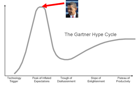 obama-hype-cycle